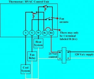 Thermostat heat cool fan on 300x252 thermostat wiring explained Heat Only Thermostat Wiring Diagram at panicattacktreatment.co